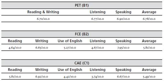 Foreign Language Planning: The Case of a Teacher/Translator Training