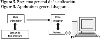 Desing and implementation of a wireless scada system by