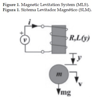 How Do Maglev Trains Work >> Modelling and simulation of LQR and LFSV controllers in ...