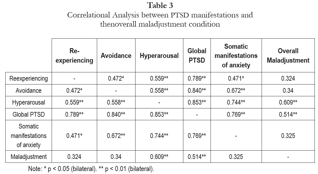 Post traumatic stress disorder and adaptive capacity in for Correlation coefficient r table