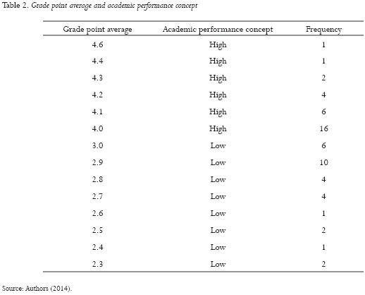 the effects of study habits on academic performance essay The factors affecting a student's academic performance arise from  highest of  impact among the five domains were the teacher-related factors  among the  five (5) domains, study habits and school-related factors fall behind.