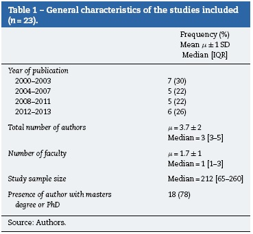 Assessing the completeness of reporting of observational studies in