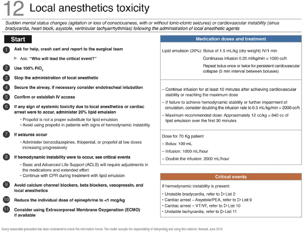Checklists of The Colombian Society of Anesthesiology and