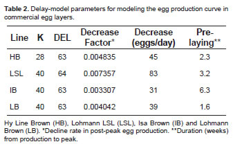 Using the distributed-delay model to predict egg production
