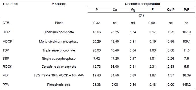 Bone characteristics of pigs fed different sources of phosphorus