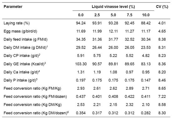 Use of liquid vinasse as a feed additive for Japanese quails