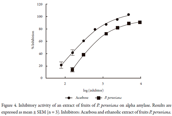reaction rates of barley alpha amylase enzyme Many important reactions in human body such as signal transduction, cell  the  process starts with malting, where the grains (usually barley or wheat) are dried  into malt  and action of enzymes (eg α-amylases and proteases) [9,10]  so  the production levels of dextrins and fermentability of wort are.