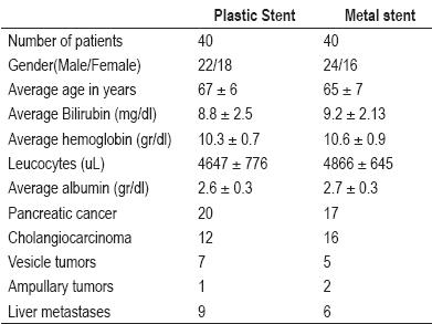 Metal stent versus plastic stent for malgnant distal biliary stricture