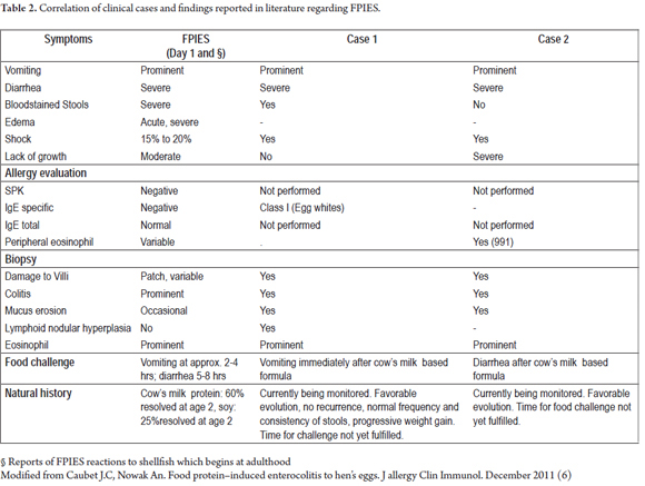 Two Case Reports Of Food Protein Induced Enterocolitis