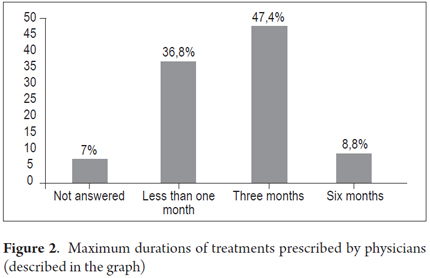 Survey results regarding variations in care of patients with