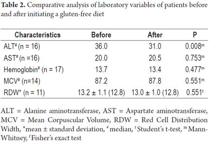 Alt test Elevated liver