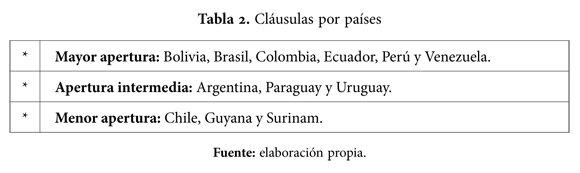 Integration Clauses in the Constitutions of South American