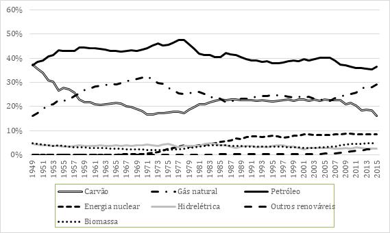 United States energy and hegemony: An analysis of petroleum