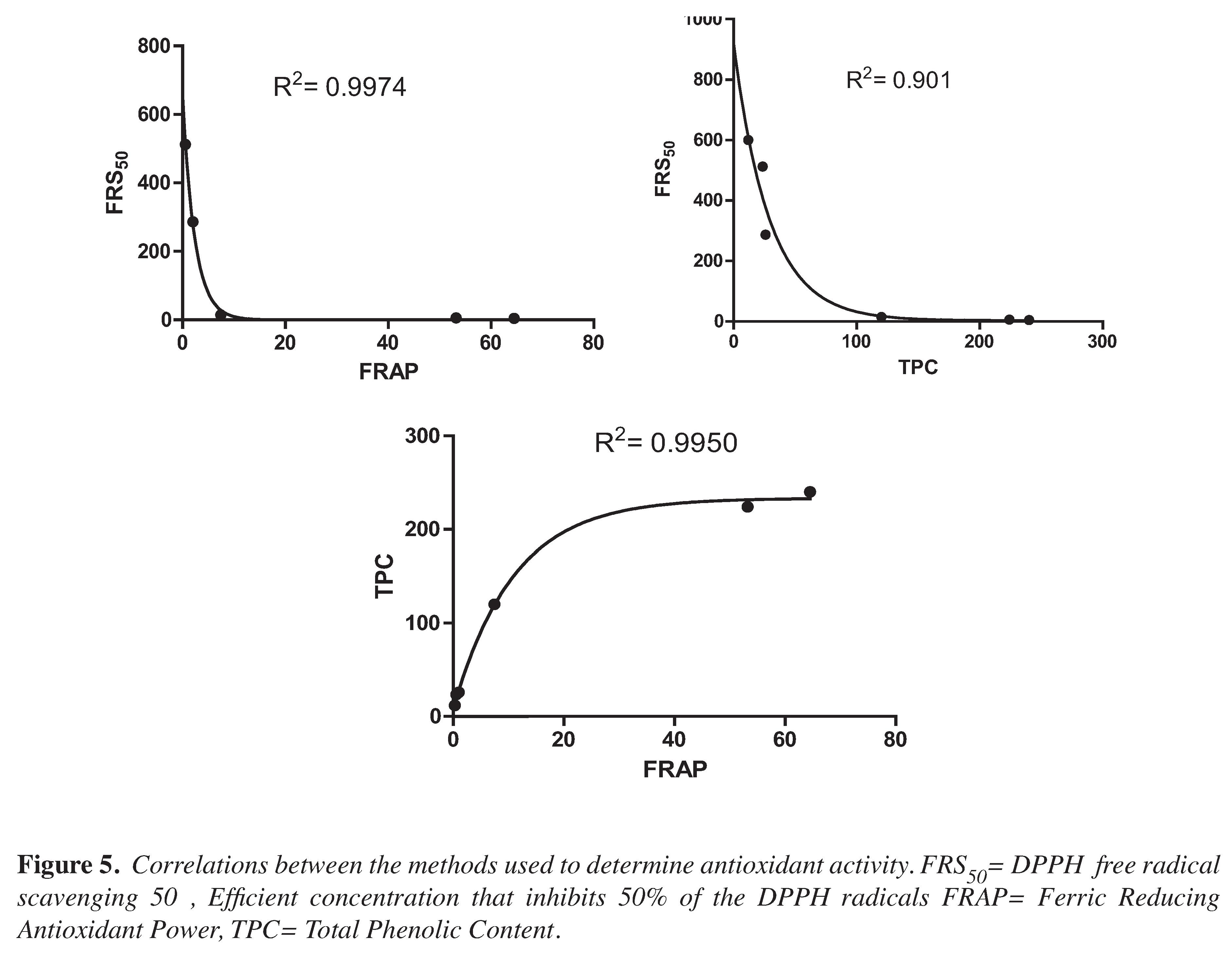 Comparison Of Dpph Free Radical Scavenging Ferric Reducing