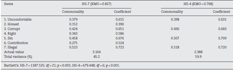 Millsaps college gay statistics population variance