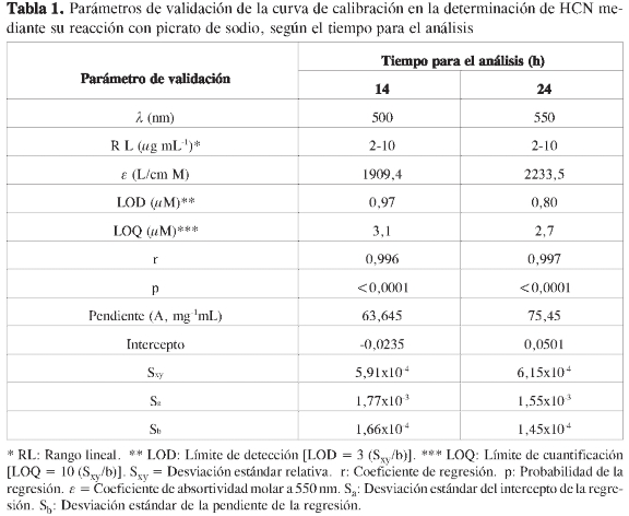 UV-VIS SPECTROPHOTOMETRY STUDY OF THE REACTION BETWEEN CIANIDE IONS ...