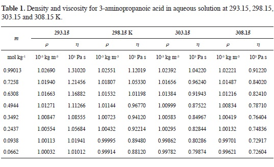 Effect Of Temperature And Concentration On The Viscosity Of Aqueous