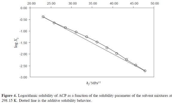 Solubility of acetaminophen in polyethylene glycol400 +