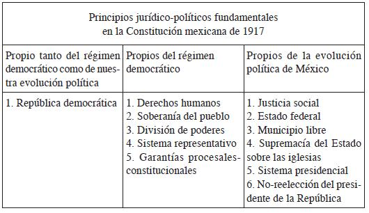 The Fundamental Legal Political Principles In The Mexican