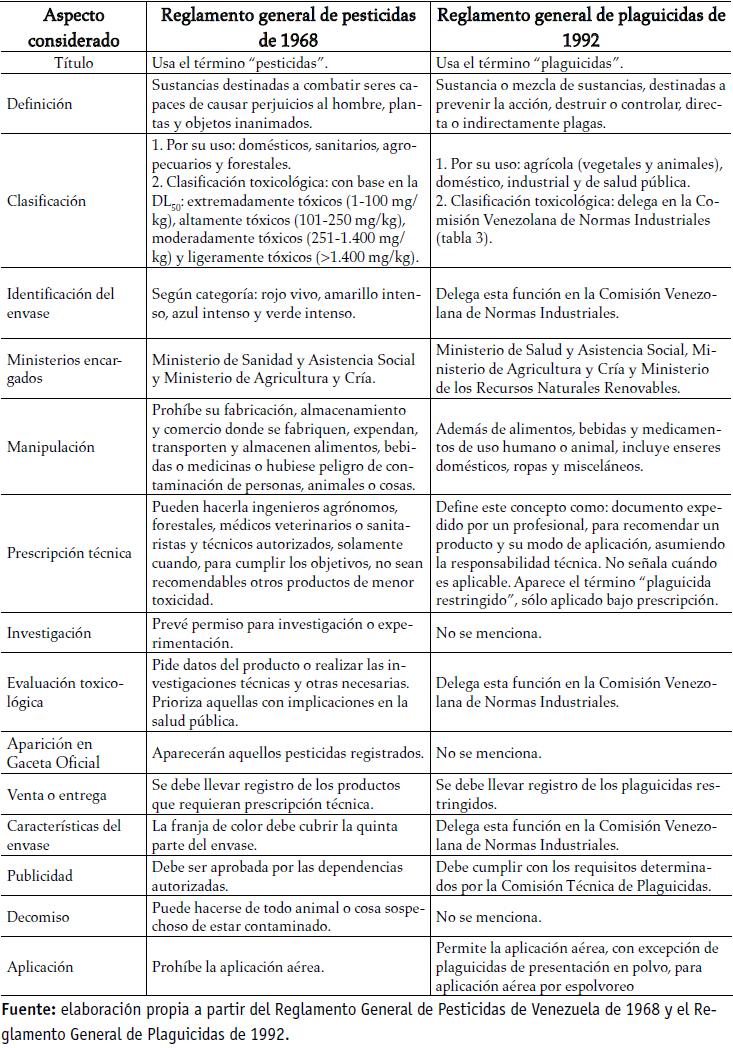 Limites De Venezuela Generales Y Especificos