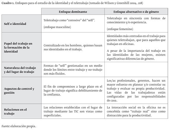 About subjectivity and tele work a critical review - Diferencia entre arquitectura moderna y contemporanea ...