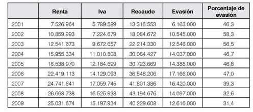 evasion impuesto colombia: