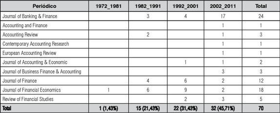 Theory of ownership structure social networks on high impact nota se na tabela 1 uma ampliao na ltima dcada 2002 a 2011 do nmero de peridicos que publicaram artigos sobre estrutura de propriedade desde 1976 fandeluxe Images