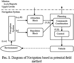 algorithm for robot navigation without collisions 1 autonomous robot navigation using a genetic algorithm with an efficient genotype structure aditia hermanu vico indonesia project engineering dept.