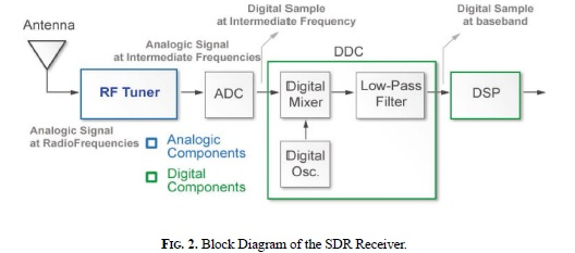 Software Defined Radio Basic Principles And Applications