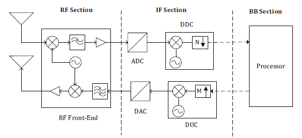 Opportunities to implement Software Defined Radio in network