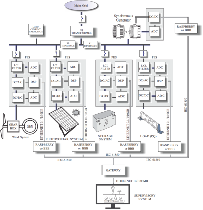 Experimental framework for laboratory scale microgrids