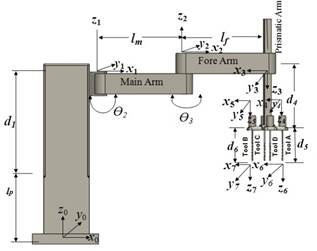 Modelling and simulation of multi spindle drilling redundant
