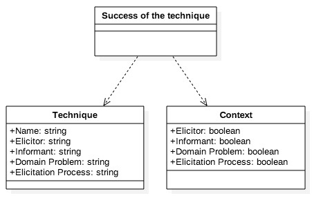 figure 1 problem of selecting elicitation techniques