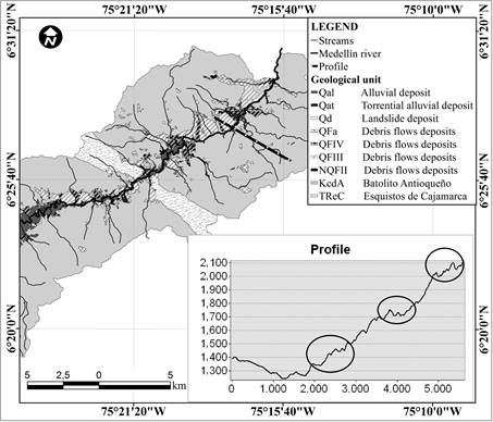 Identification and characterization of regional water flows