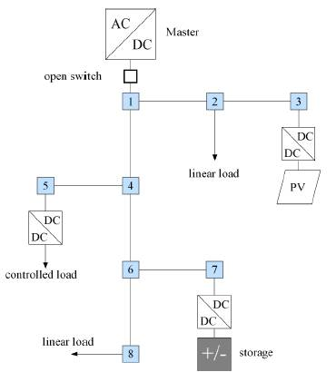 Passivity Based Control For Dc Microgrids With Constant