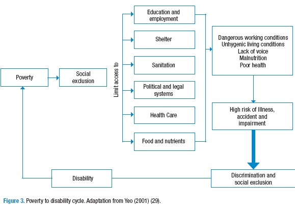 contributory factors that lead to poverty