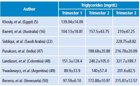 Hypertriglyceridemia and adverse outcomes during pregnancy