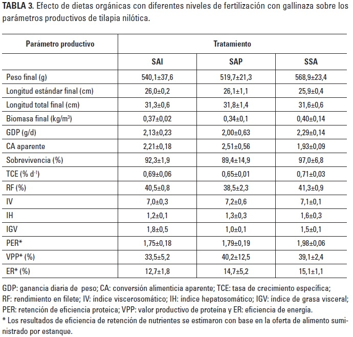 Evaluation of an organic feeding system on the productive for Tabla de alimentacion para peces cachama
