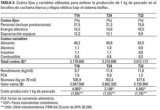 Cachama piaractus brachypomus and nile tilapia for Tabla de alimentacion para peces cachama
