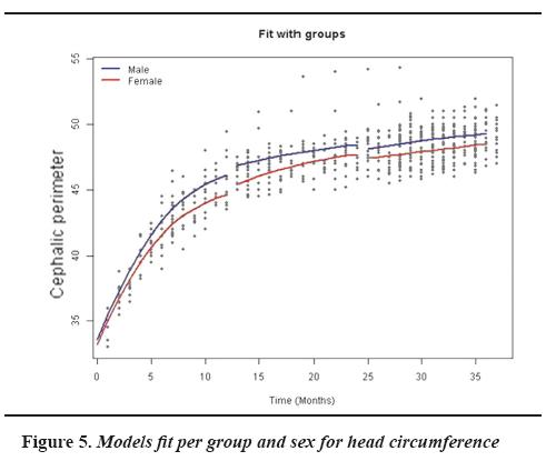 Head Circumference Growth Curves In Children 0 To 3 Years Of Age A