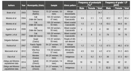 ORIGIN, FREQUENCY, AND VARIABILITY OF PROTOSTYLID IN HUMAN