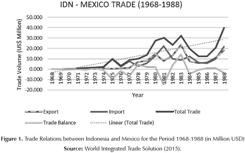 62 years of indonesia mexico diplomatic relations some reflections figure 1 publicscrutiny Image collections