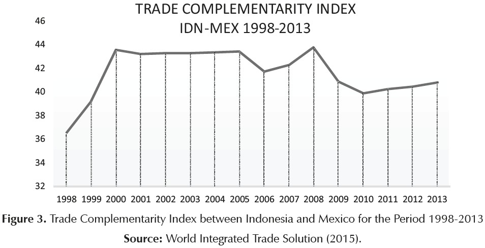 62 years of indonesia mexico diplomatic relations some reflections just behind brazil us405 billion and argentina us17 billion the current indonesia mexico bilateral trade relations are still below their publicscrutiny Image collections