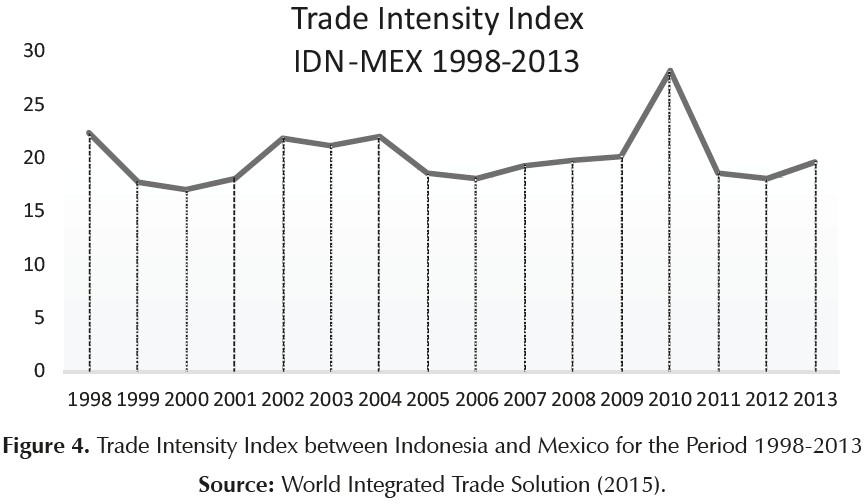 62 years of indonesia mexico diplomatic relations some reflections given publicscrutiny Image collections