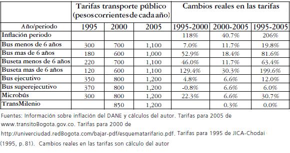 ministerio de transporte tabla avaluo de vehiculos 2016
