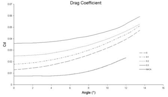 Aerodynamic Characteristics of Airfoils with Blunt Trailing Edge