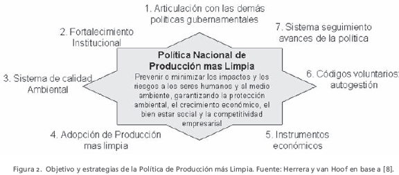 ALTERNATIVAS DE PRODUCCION MAS LIMPIA DE