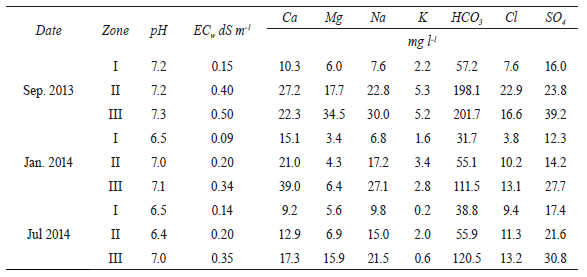 A Methodological Approach for Assessing Soil Salinity Hazard