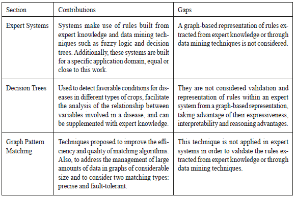 Expert system for crop disease based on graph pattern