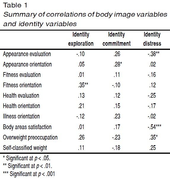 the influence of fashion magazines on the body image satisfaction of college women essay Having poor body image can have numerous negative effects: one of the most common is lowered self-esteem, which carries with it its own associated risks in a national us study in 2008, 25 per cent of girls with low self-esteem injured themselves on purpose (compared to four per cent of girls with.